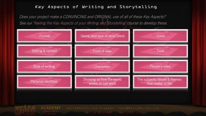 WriteMovies Academy Online Course